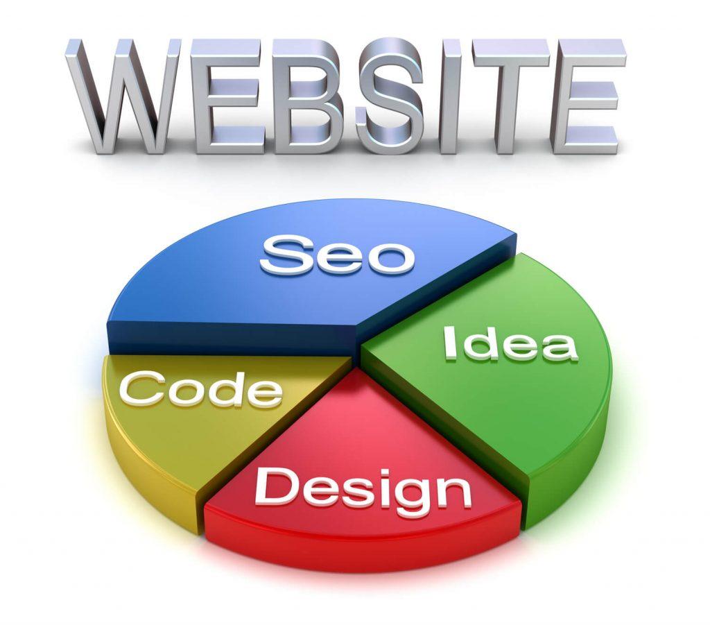 условия для продвижения сайта в поиске