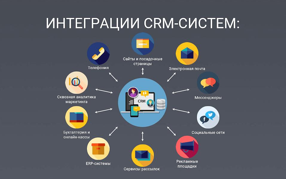 CRM-система для поднятия продаж
